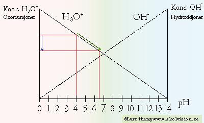 kolsyrat vatten ph